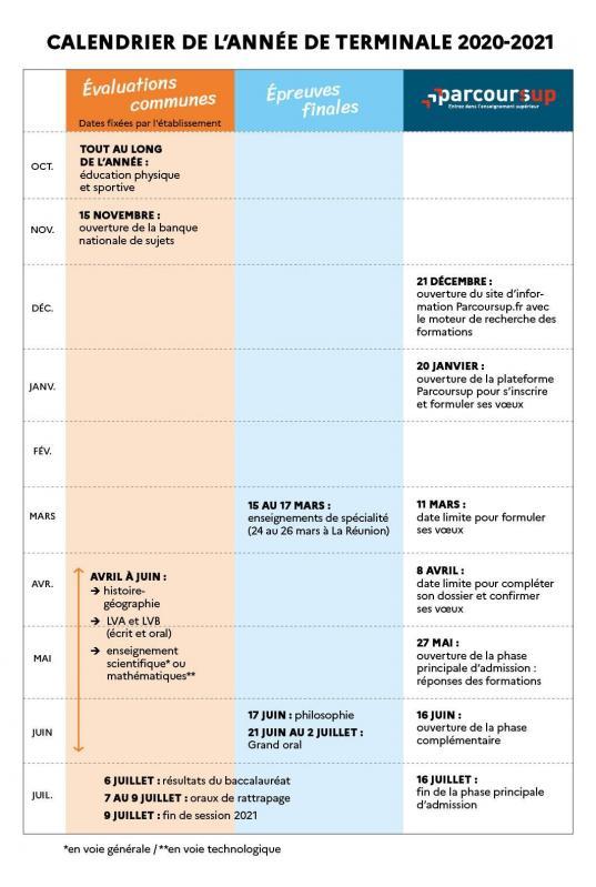 Calendrier de l ann e de terminale 2020 2021 valuations communes preuves finales proc dure parcoursup 72246