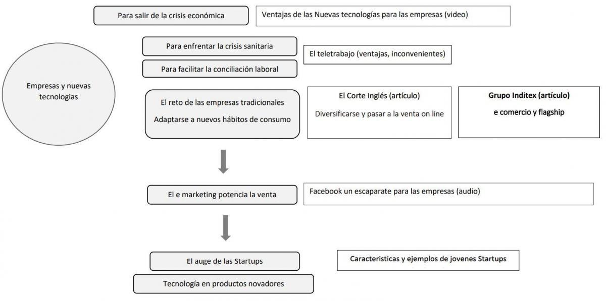 Carte mentale Nuevas tecnologias y empresas