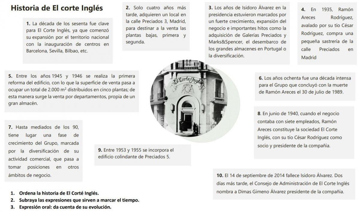 Historia de el corte ingles